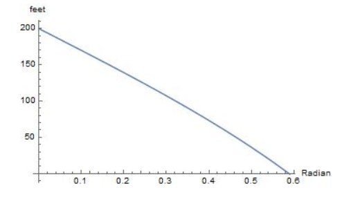 Big Ideas Math Algebra 2 Answer Key Chapter 9 Trigonometric Ratios and Functions 9.5 24