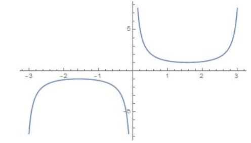 Big Ideas Math Algebra 2 Answer Key Chapter 9 Trigonometric Ratios and Functions 9.5 25