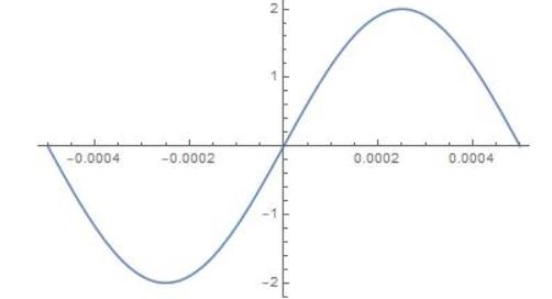 Big Ideas Math Algebra 2 Answer Key Chapter 9 Trigonometric Ratios and Functions 9.5 26