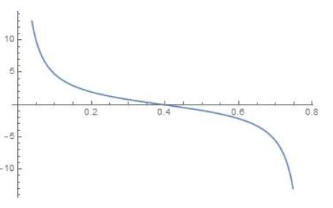 Big Ideas Math Algebra 2 Answer Key Chapter 9 Trigonometric Ratios and Functions 9.5 3