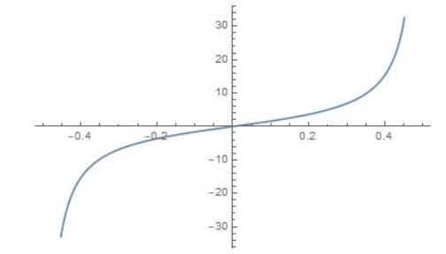 Big Ideas Math Algebra 2 Answer Key Chapter 9 Trigonometric Ratios and Functions 9.5 4