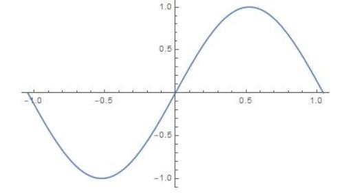 Big Ideas Math Algebra 2 Answer Key Chapter 9 Trigonometric Ratios and Functions 9.5 5