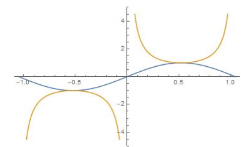 Big Ideas Math Algebra 2 Answer Key Chapter 9 Trigonometric Ratios and Functions 9.5 6