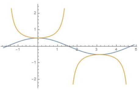 Big Ideas Math Algebra 2 Answer Key Chapter 9 Trigonometric Ratios and Functions 9.5 7