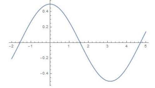 Big Ideas Math Algebra 2 Answer Key Chapter 9 Trigonometric Ratios and Functions 9.5 8