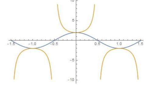 Big Ideas Math Algebra 2 Answer Key Chapter 9 Trigonometric Ratios and Functions 9.5 9