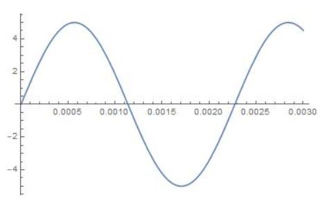 Big Ideas Math Algebra 2 Answer Key Chapter 9 Trigonometric Ratios and Functions 9.6 3