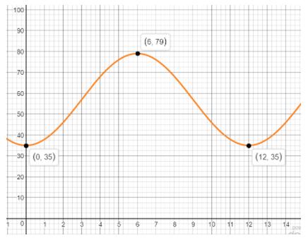 Big Ideas Math Algebra 2 Answer Key Chapter 9 Trigonometric Ratios and Functions 9.6 6