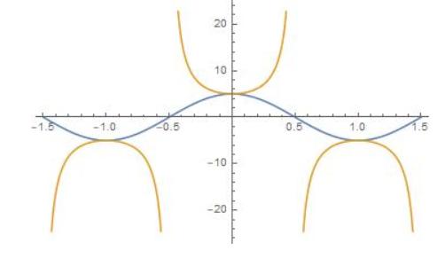 Big Ideas Math Algebra 2 Answer Key Chapter 9 Trigonometric Ratios and Functions 9