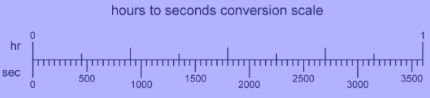 hours to seconds conversion scale
