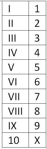 Roman Numerals 2