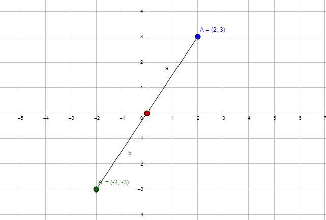 rotating 180 degree around the origin example
