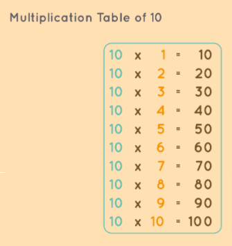 10 times multiplication chart free pdf download