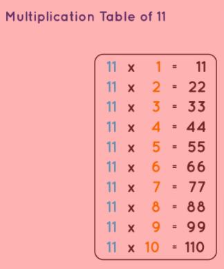 11 multiplication chart