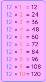 12 Times Table Chart
