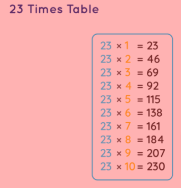 23 times multiplication chart