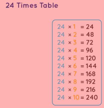 24 times multiplication chart