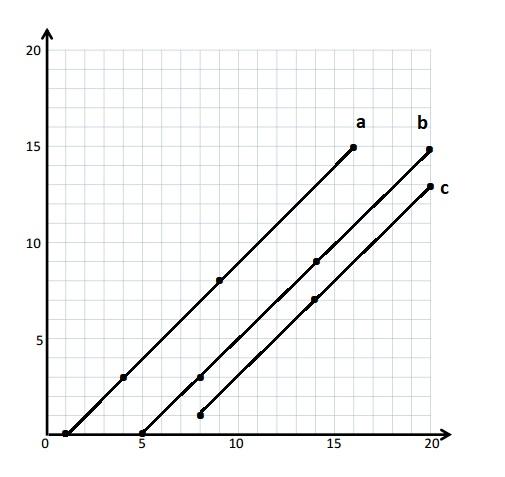 Engage-NY-Eureka-Math-5th-Grade-Module-6-Lesson-9-Answer-Key-Eureka-Math-Grade-5-Module-6-Lesson-9-Homework-Answer-Key-Question-1-c