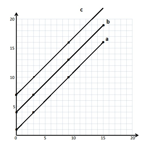 Engage-NY-Eureka-Math-5th-Grade-Module-6-Lesson-9-Answer-Key-Eureka-Math-Grade-5-Module-6-Lesson-9-Problem-Set-Answer-Key-Question-1-c
