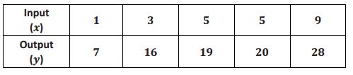 Engage NY Math Grade 8 Module 5 Lesson 2 Exercise Answer Key 3.1