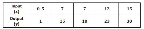 Engage NY Math Grade 8 Module 5 Lesson 2 Exercise Answer Key 3
