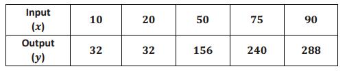 Engage NY Math Grade 8 Module 5 Lesson 2 Exercise Answer Key 4