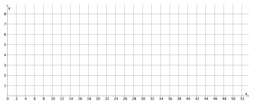 Engage NY Math Grade 8 Module 5 Lesson 5 Exercise Answer Key 1