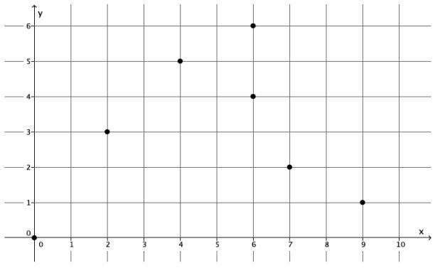 Engage NY Math Grade 8 Module 5 Lesson 5 Exercise Answer Key 10