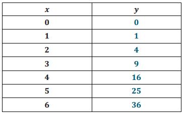 Engage NY Math Grade 8 Module 5 Lesson 5 Exercise Answer Key 4