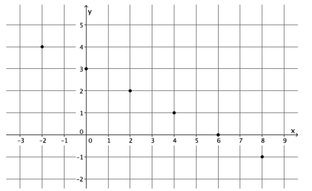 Engage NY Math Grade 8 Module 5 Lesson 5 Exercise Answer Key 9