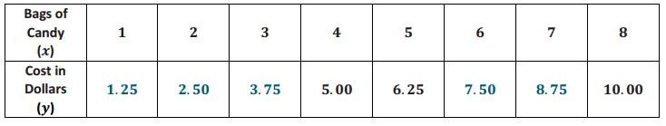 Eureka Math 8th Grade Module 5 Lesson 2 Problem Set Answer Key 10