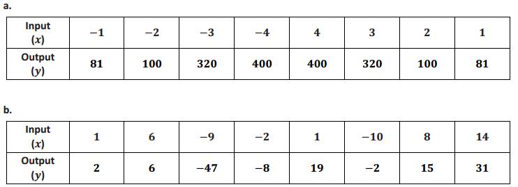 Eureka Math 8th Grade Module 5 Lesson 2 Problem Set Answer Key 11