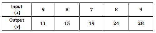 Eureka Math 8th Grade Module 5 Lesson 2 Problem Set Answer Key 2