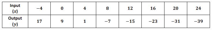Eureka Math 8th Grade Module 5 Lesson 2 Problem Set Answer Key 3