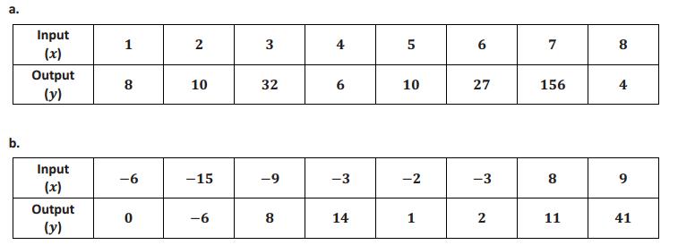 Eureka Math 8th Grade Module 5 Lesson 2 Problem Set Answer Key 4