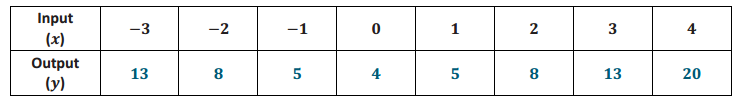 Eureka Math 8th Grade Module 5 Lesson 2 Problem Set Answer Key 7