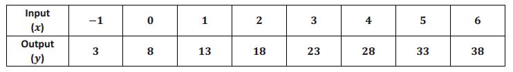 Eureka Math 8th Grade Module 5 Lesson 2 Problem Set Answer Key 8