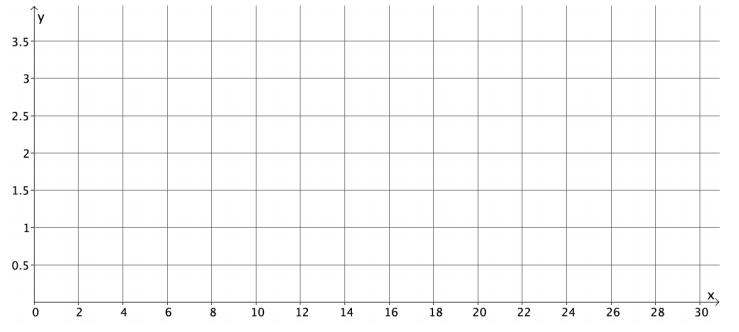 Eureka Math 8th Grade Module 5 Lesson 5 Problem Set Answer Key 1