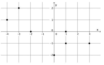Eureka Math 8th Grade Module 5 Lesson 5 Problem Set Answer Key 11