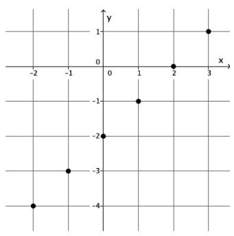 Eureka Math 8th Grade Module 5 Lesson 5 Problem Set Answer Key 13