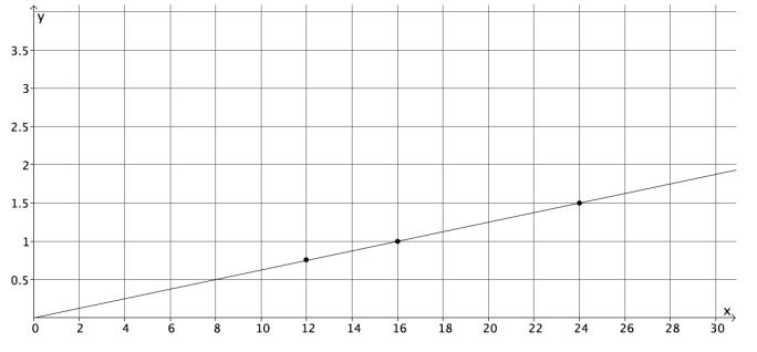 Eureka Math 8th Grade Module 5 Lesson 5 Problem Set Answer Key 2