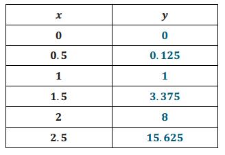 Eureka Math 8th Grade Module 5 Lesson 5 Problem Set Answer Key 4
