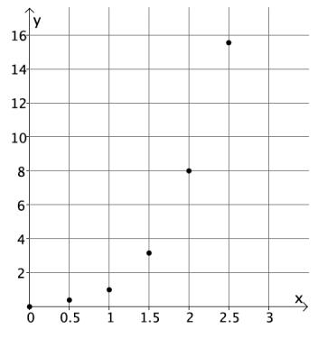 Eureka Math 8th Grade Module 5 Lesson 5 Problem Set Answer Key 6