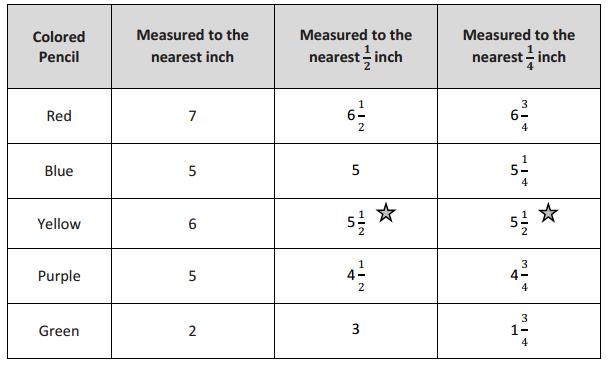 Eureka Math Grade 3 Module 6 Lesson 5 Homework Answer Key h 1
