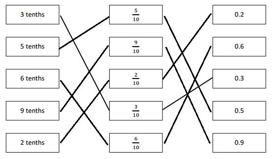 Eureka-Math-Grade-4-Module-6-Lesson-1-Answer Key-5