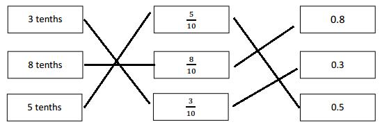 Eureka-Math-Grade-4-Module-6-Lesson-1-Answer Key-6