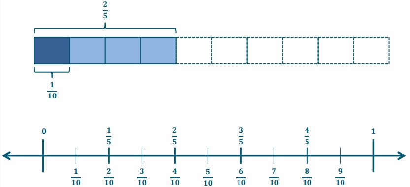 Eureka Math Grade 6 Module 2 Lesson 1 Example Answer Key 4
