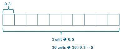 Eureka Math Grade 6 Module 2 Lesson 14 Example Answer Key 3