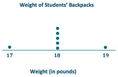 Eureka Math Grade 6 Module 6 Lesson 10 Example Answer Key 6