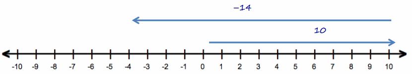 Eureka Math Grade 7 Module 2 Mid Module Assessment Answer Key 2